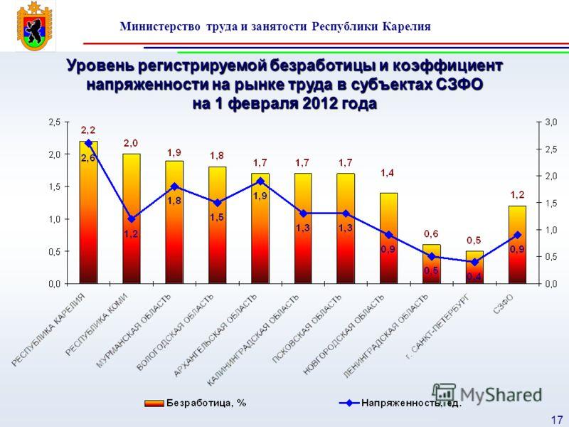 Министерство труда и занятости Республики Карелия 17 Уровень регистрируемой безработицы и коэффициент напряженности на рынке труда в субъектах СЗФО на 1 февраля 2012 года