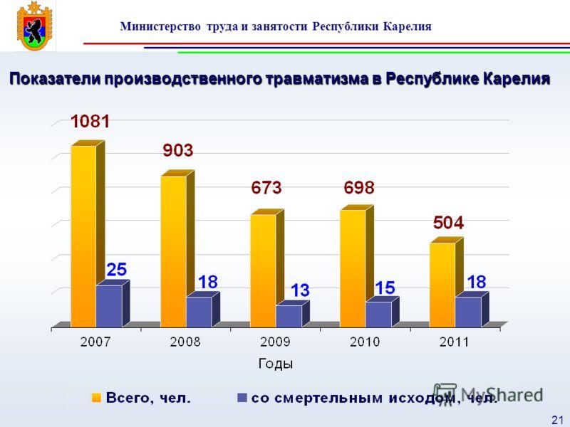 Министерство труда и занятости Республики Карелия 21 Показатели производственного травматизма в Республике Карелия