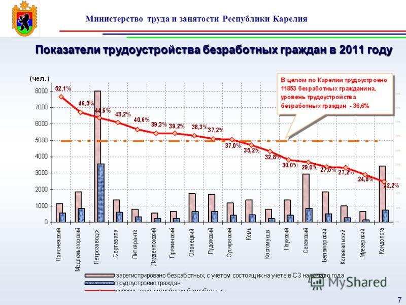 Министерство труда и занятости Республики Карелия 7 Показатели трудоустройства безработных граждан в 2011 году