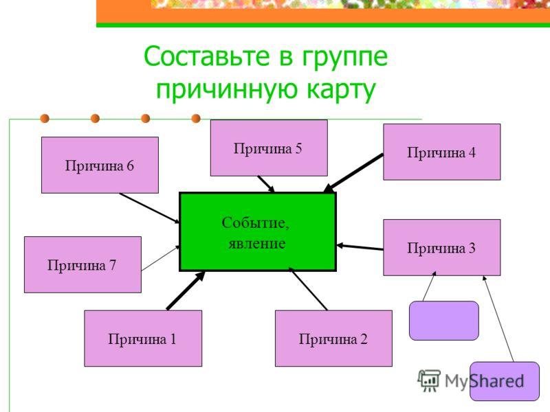 Составьте в группе причинную карту Событие, явление Причина 1Причина 2 Причина 3 Причина 4 Причина 5 Причина 6 Причина 7