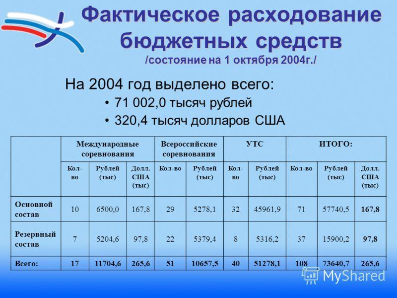 Фактическое расходование бюджетных средств /состояние на 1 октября 2004г./ На 2004 год выделено всего: 71 002,0 тысяч рублей 320,4 тысяч долларов США Международные соревнования Всероссийские соревнования УТСИТОГО: Кол- во Рублей (тыс) Долл. США (тыс)