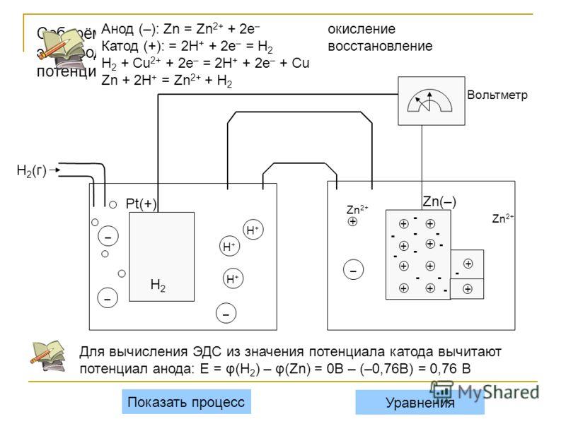 H + Соберём гальванический элемент из водородного электрода (слева) и цинкового электрода (справа), потенциал которого надо определить: H + – Pt(+) H 2 (г) ++ + + + + + + + + - - - - -- - - Zn 2+ Показать процесс H + Анод (–): Zn = Zn 2+ + 2e – окисл