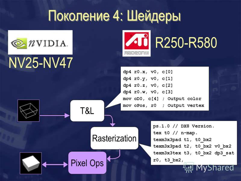 Поколение 4: Шейдеры R250-R580 T&L Rasterization Pixel Ops NV25-NV47 dp4 r0.x, v0, c[0] dp4 r0.y, v0, c[1] dp4 r0.z, v0, c[2] dp4 r0.w, v0, c[3] mov oD0, c[4] ; Output color mov oPos, r0 ; Output vertex ps.1.0 // DX8 Version. tex t0 // n-map. texm3x3