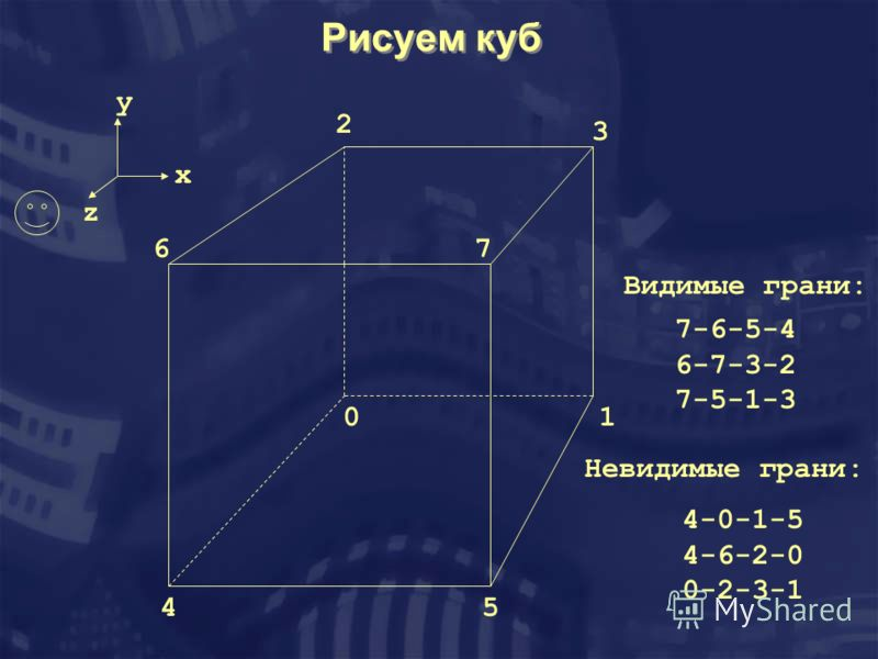 Рисуем куб x y z 01 2 3 45 67 Видимые грани: 7-6-5-4 6-7-3-2 7-5-1-3 Невидимые грани: 4-0-1-5 4-6-2-0 0-2-3-1