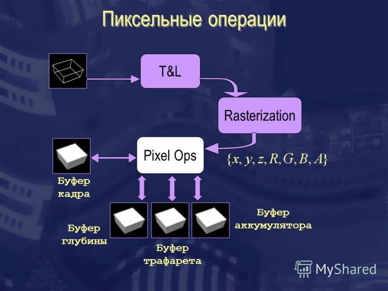 Пиксельные операции T&L Rasterization Pixel Ops Буфер кадра Буфер глубины Буфер трафарета Буфер аккумулятора