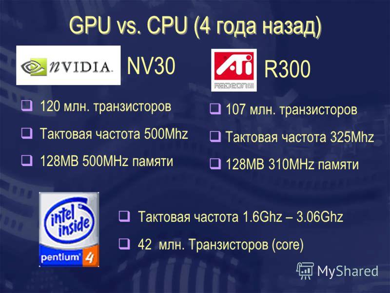 GPU vs. CPU (4 года назад) 120 млн. транзисторов Тактовая частота 500Mhz 128MB 500MHz памяти 107 млн. транзисторов Тактовая частота 325Mhz 128MB 310MHz памяти Тактовая частота 1.6Ghz – 3.06Ghz 42 млн. Транзисторов (core) NV30 R300