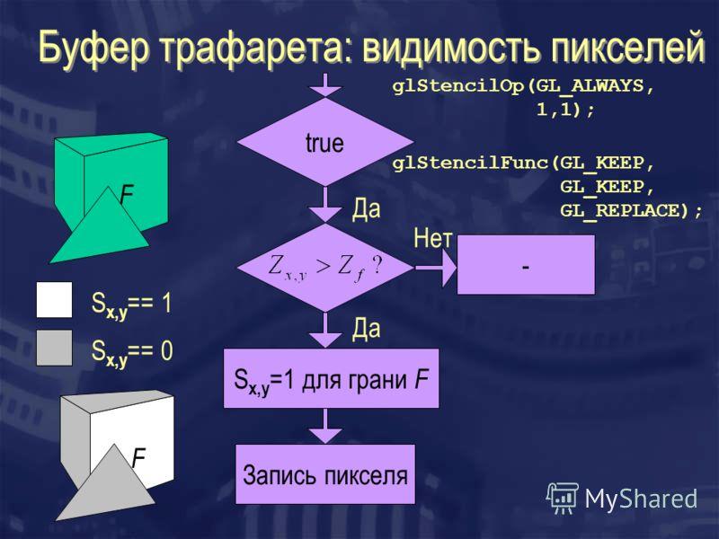 Буфер трафарета: видимость пикселей true S x,y =1 для грани F - Запись пикселя Да Нет F F S x,y == 1 S x,y == 0 glStencilFunc(GL_KEEP, GL_KEEP, GL_REPLACE); glStencilOp(GL_ALWAYS, 1,1);