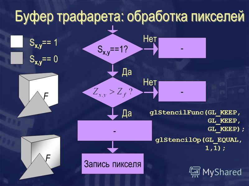 Буфер трафарета: обработка пикселей S x,y ==1? - - Запись пикселя Да Нет - F F S x,y == 1 S x,y == 0 glStencilOp(GL_EQUAL, 1,1); glStencilFunc(GL_KEEP, GL_KEEP, GL_KEEP);