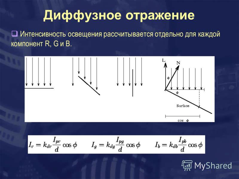 Диффузное отражение Интенсивность освещения рассчитывается отдельно для каждой компонент R, G и B.