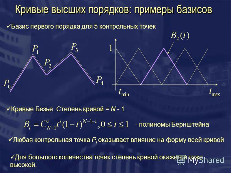 Кривые высших порядков: примеры базисов Базис первого порядка для 5 контрольных точек Кривые Безье. Степень кривой = N - 1 Любая контрольная точка P i оказывает влияние на форму всей кривой Для большого количества точек степень кривой окажется тоже в