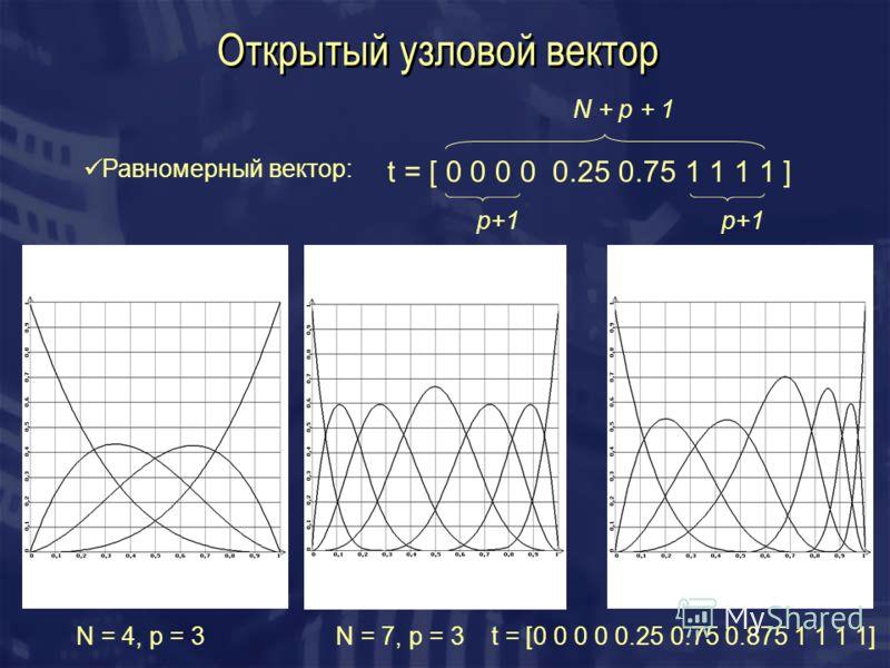 Открытый узловой вектор Равномерный вектор: t = [ 0 0 0 0 0.25 0.75 1 1 1 1 ] p+1 N + p + 1 N = 4, p = 3N = 7, p = 3t = [0 0 0 0 0.25 0.75 0.875 1 1 1 1]