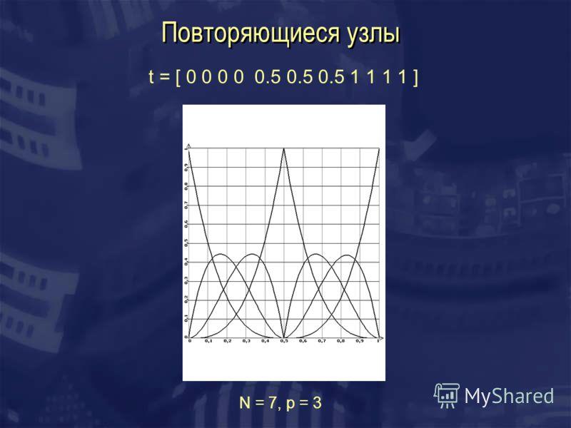 Повторяющиеся узлы t = [ 0 0 0 0 0.5 0.5 0.5 1 1 1 1 ] N = 7, p = 3