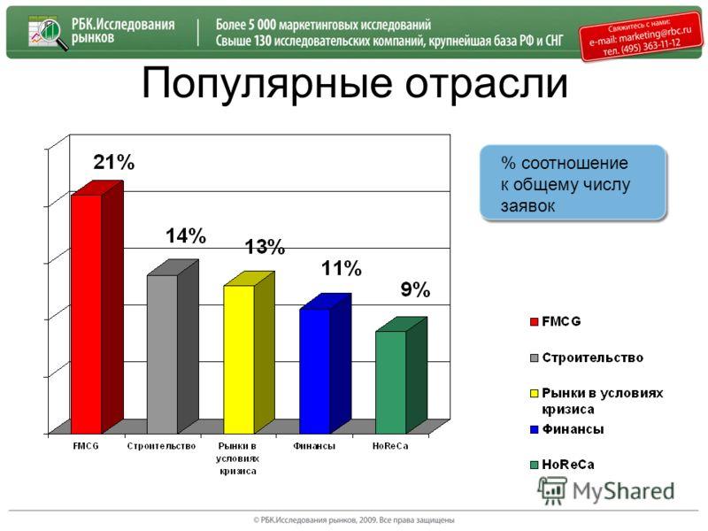 Популярные отрасли % соотношение к общему числу заявок