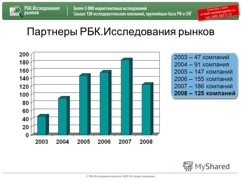 Партнеры РБК.Исследования рынков 2003 – 47 компаний 2004 – 91 компания 2005 – 147 компаний 2006 – 155 компаний 2007 – 186 компаний 2008 – 125 компаний