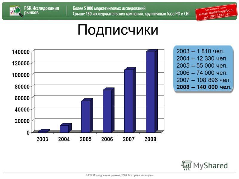 Подписчики 2003 – 1 810 чел. 2004 – 12 330 чел. 2005 – 55 000 чел. 2006 – 74 000 чел. 2007 – 108 896 чел. 2008 – 140 000 чел.