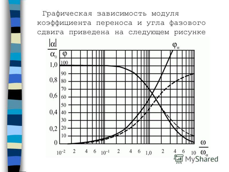 Графическая зависимость модуля коэффициента переноса и угла фазового сдвига приведена на следующем рисунке