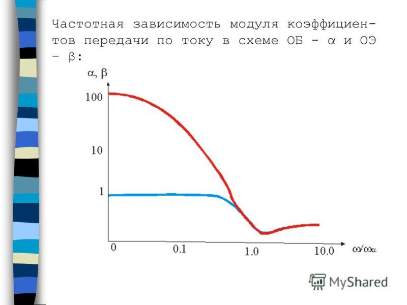 Частотная зависимость модуля коэффициен- тов передачи по току в схеме ОБ - α и ОЭ – β: