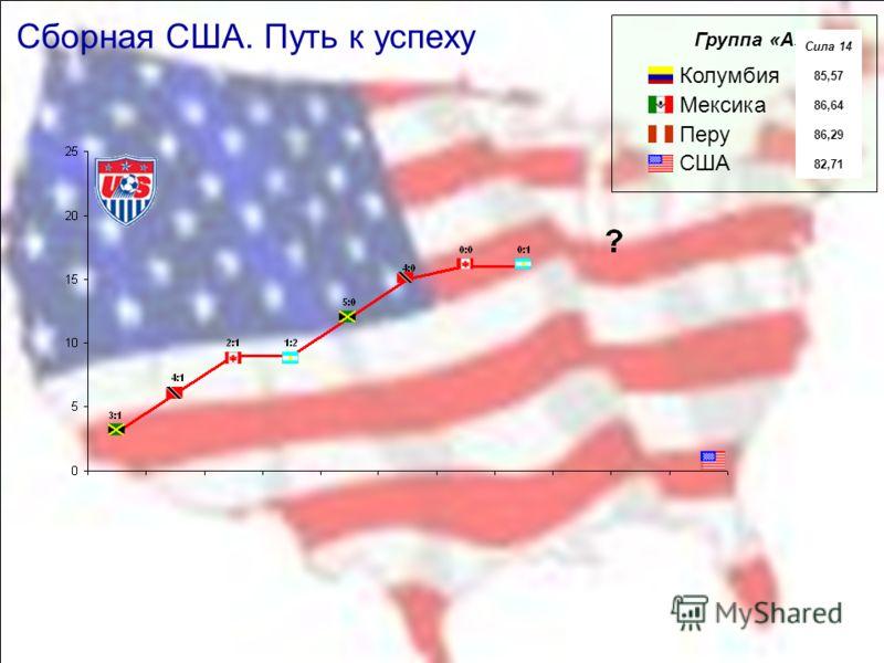 Сборная США. Путь к успеху Колумбия Мексика Перу США Группа «А» Сила 14 85,57 86,64 86,29 82,71