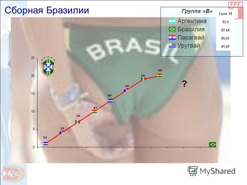 Аргентина Бразилия Парагвай Уругвай Группа «В» Сила 14 93,5 87,64 85,07 81,07