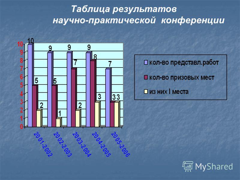 Таблица результатов научно-практической конференции