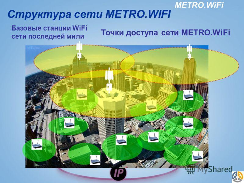 METRO.WiFi Структура сети METRO.WIFI платформы по доставке услуг Базовые станции WiFi сети последней мили Точки доступа сети METRO.WiFi
