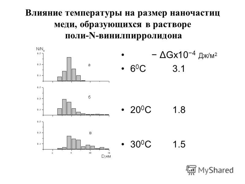 Влияние температуры на размер наночастиц меди, образующихся в растворе поли-N-винилпирролидона ΔGx104 Дж/м 2 6 0 С 3.1 20 0 С 1.8 30 0 С 1.5