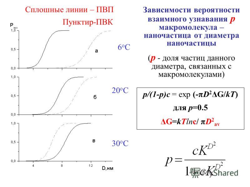 Зависимости вероятности взаимного узнавания p макромолекула – наночастица от диаметра наночастицы ( p - доля частиц данного диаметра, связанных с макромолекулами) 6оС6оС 20 о С 30 о С Сплошные линии – ПВП Пунктир-ПВК p/(1-p)c = exp (-πD 2 ΔG/kT) для