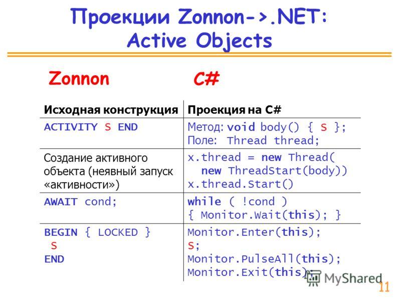 Исходная конструкцияПроекция на C# ACTIVITY S END Метод: void body() { S }; Поле: Thread thread; Создание активного объекта (неявный запуск «активности») x.thread = new Thread( new ThreadStart(body)) x.thread.Start() AWAIT cond;while ( !cond ) { Moni