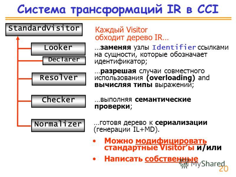 Система трансформаций IR в CCI …готовя дерево к сериализации (генерации IL+MD). …разрешая случаи совместного использования (overloading) and вычисляя типы выражений; …выполняя семантические проверки; …заменяя узлы Identifier ссылками на сущности, кот