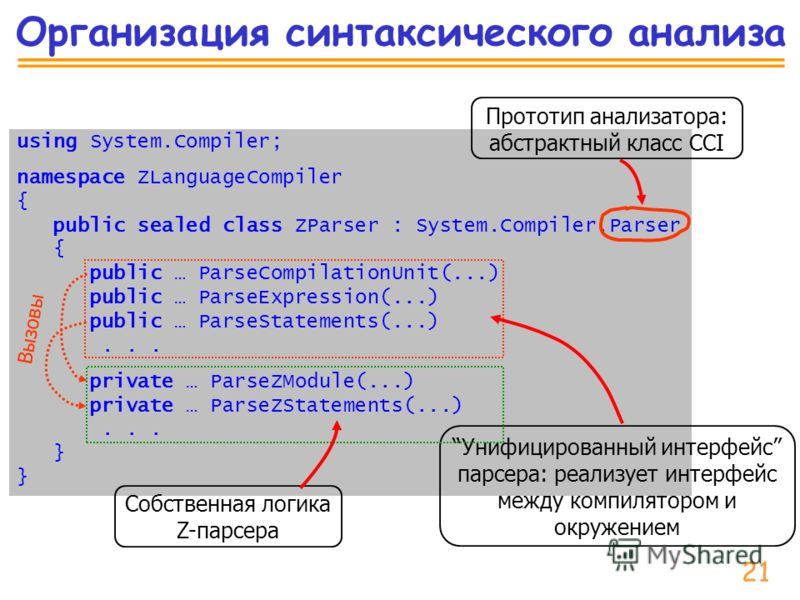 Организация синтаксического анализа using System.Compiler; namespace ZLanguageCompiler { public sealed class ZParser : System.Compiler.Parser { public … ParseCompilationUnit(...) public … ParseExpression(...) public … ParseStatements(...)... private