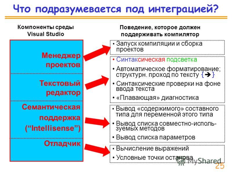 Что подразумевается под интеграцией? Компоненты среды Visual Studio Менеджер проектов Текстовый редактор Семантическая поддержка (Intellisense) Отладчик Синтаксическая подсветка Автоматическое форматирование; структурн. проход по тексту { } Синтаксич