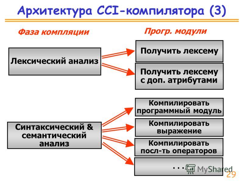 Архитектура CCI-компилятора (3) Лексический анализ Синтаксический & семантический анализ Получить лексему Получить лексему с доп. атрибутами Компилировать программный модуль Компилировать выражение Компилировать посл-ть операторов... Фаза компляции П