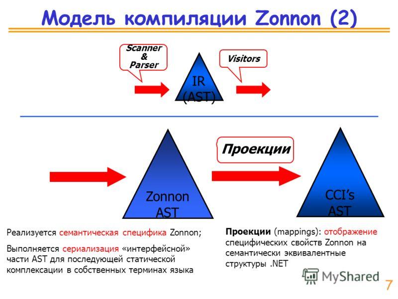 Модель компиляции Zonnon (2) IR (AST) Zonnon AST CCIs AST Scanner & Parser Visitors Проекции Реализуется семантическая специфика Zonnon; Выполняется сериализация «интерфейсной» части AST для последующей статической комплексации в собственных терминах
