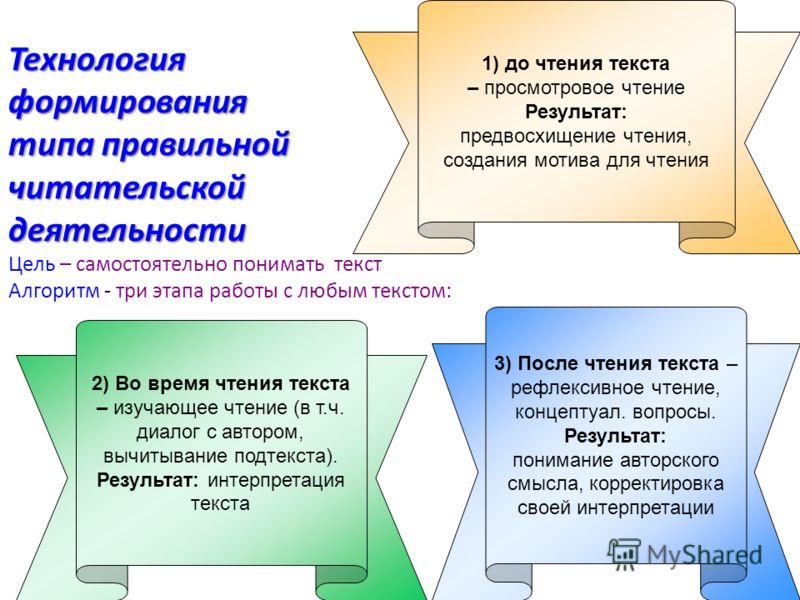 Технологияформирования типа правильной читательской деятельности деятельности Цель – самостоятельно понимать текст Алгоритм - три этапа работы с любым текстом: 1) до чтения текста – просмотровое чтение Результат: предвосхищение чтения, создания мотив