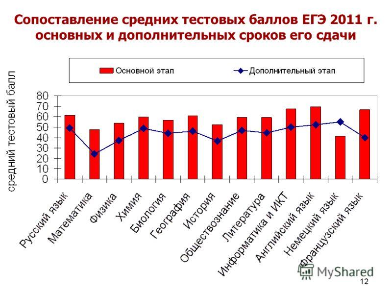 12 Сопоставление средних тестовых баллов ЕГЭ 2011 г. основных и дополнительных сроков его сдачи