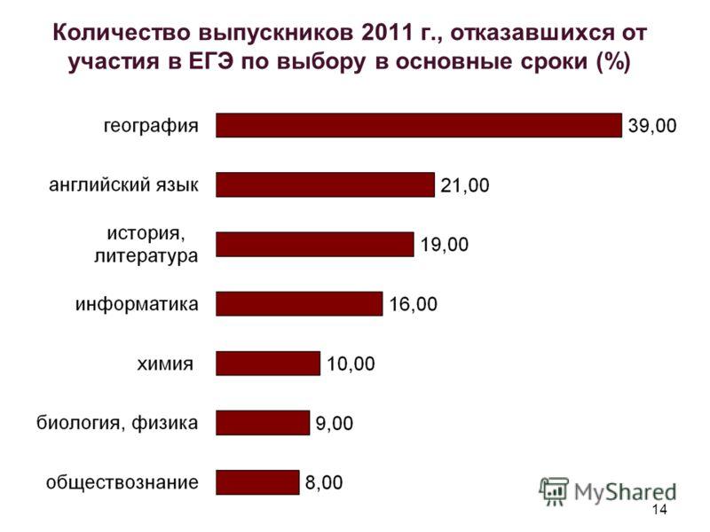 14 Количество выпускников 2011 г., отказавшихся от участия в ЕГЭ по выбору в основные сроки (%)