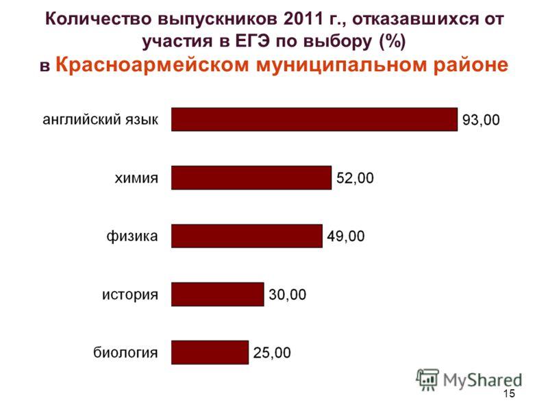 15 Количество выпускников 2011 г., отказавшихся от участия в ЕГЭ по выбору (%) в Красноармейском муниципальном районе