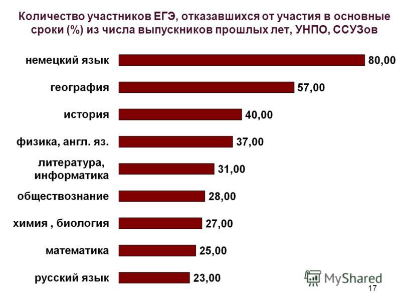 17 Количество участников ЕГЭ, отказавшихся от участия в основные сроки (%) из числа выпускников прошлых лет, УНПО, ССУЗов