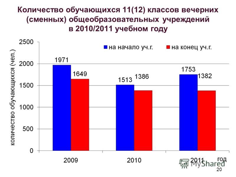 20 Количество обучающихся 11(12) классов вечерних (сменных) общеобразовательных учреждений в 2010/2011 учебном году