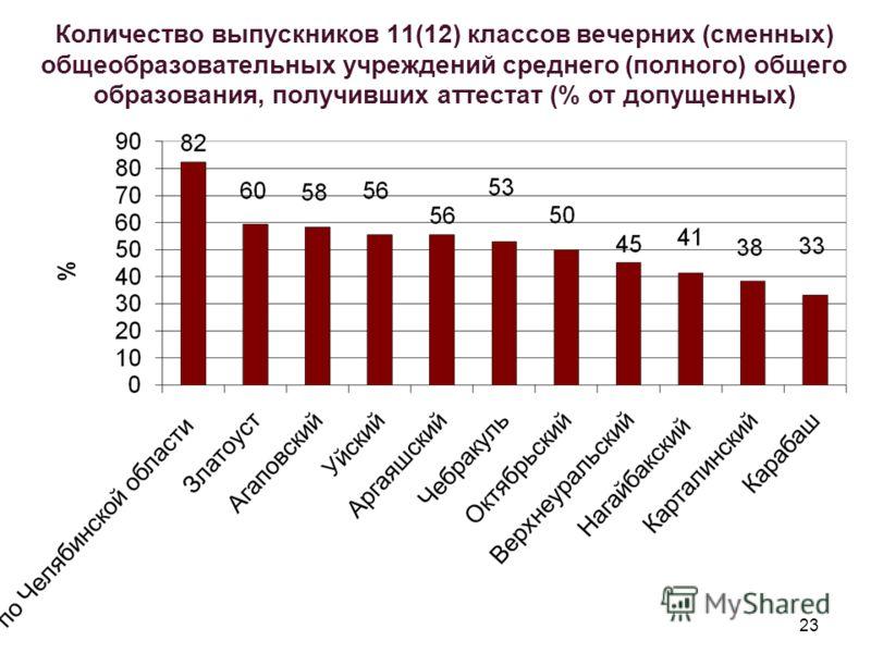 23 Количество выпускников 11(12) классов вечерних (сменных) общеобразовательных учреждений среднего (полного) общего образования, получивших аттестат (% от допущенных)