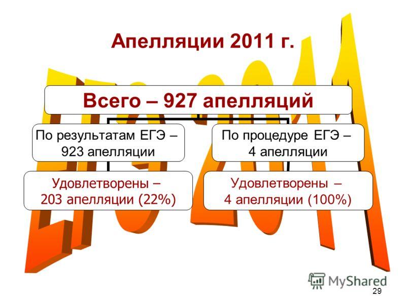 29 Апелляции 2011 г. Всего – 927 апелляций По результатам ЕГЭ – 923 апелляции Удовлетворены – 203 апелляции (22%) По процедуре ЕГЭ – 4 апелляции Удовлетворены – 4 апелляции (100%)