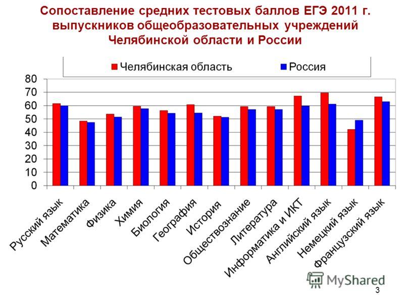 3 Сопоставление средних тестовых баллов ЕГЭ 2011 г. выпускников общеобразовательных учреждений Челябинской области и России