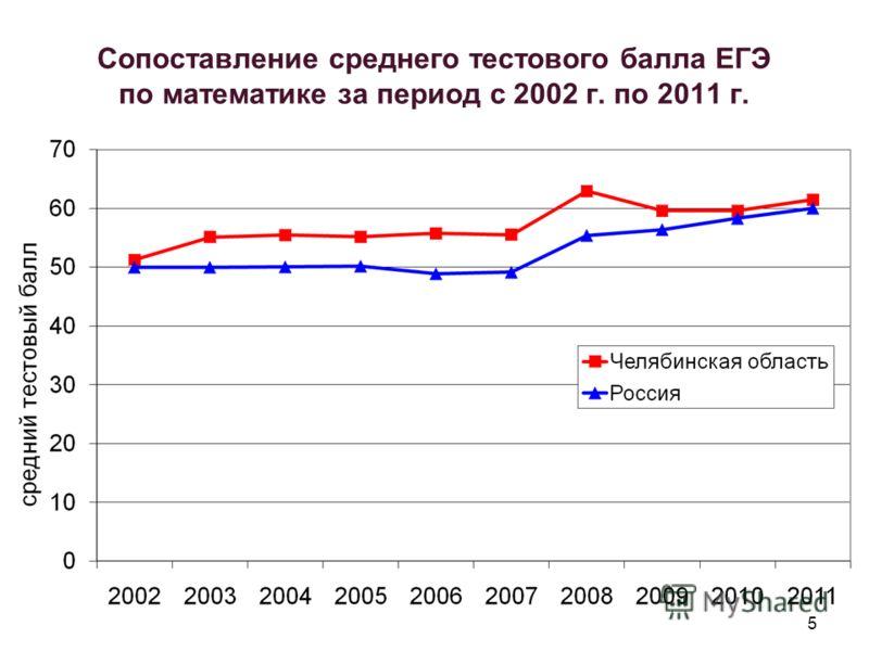 5 Сопоставление среднего тестового балла ЕГЭ по математике за период с 2002 г. по 2011 г.