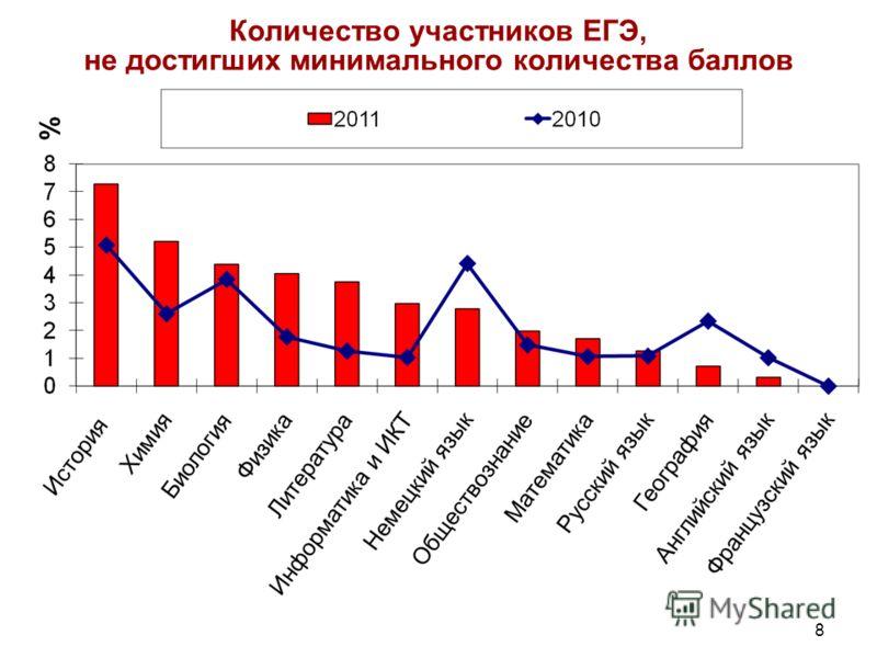 8 Количество участников ЕГЭ, не достигших минимального количества баллов