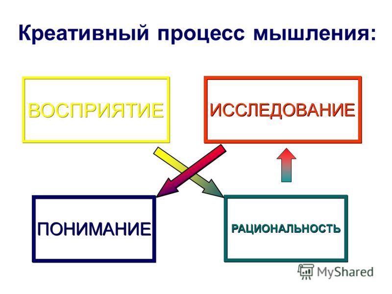 ВОСПРИЯТИЕ РАЦИОНАЛЬНОСТЬ ПОНИМАНИЕ Креативный процесс мышления: ИССЛЕДОВАНИЕ