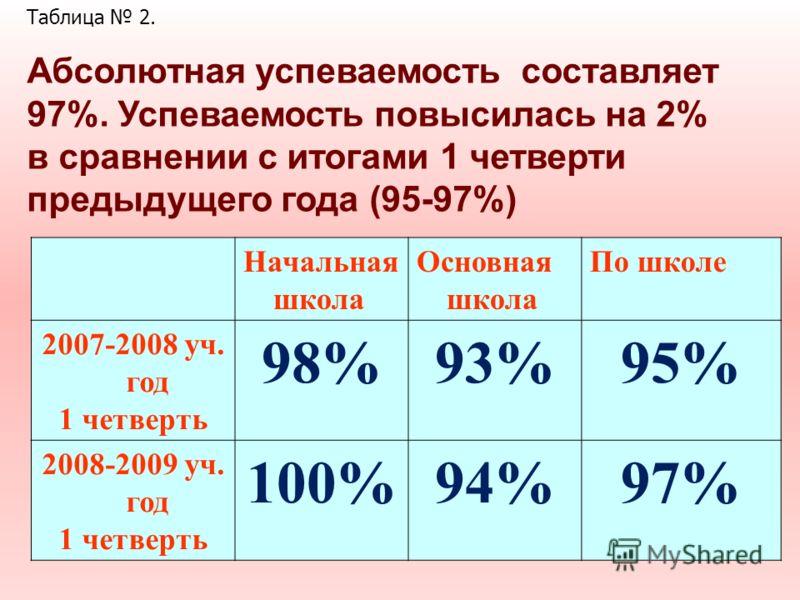 Абсолютная успеваемость составляет 97%. Успеваемость повысилась на 2% в сравнении с итогами 1 четверти предыдущего года (95-97%) Начальная школа Основная школа По школе 2007-2008 уч. год 1 четверть 98%93%95% 2008-2009 уч. год 1 четверть 100%94%97% Та