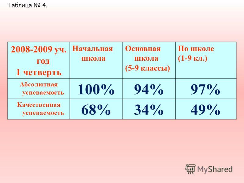 2008-2009 уч. год 1 четверть Начальная школа Основная школа (5-9 классы) По школе (1-9 кл.) Абсолютная успеваемость 100%94%97% Качественная успеваемость 68%34%49% Таблица 4.