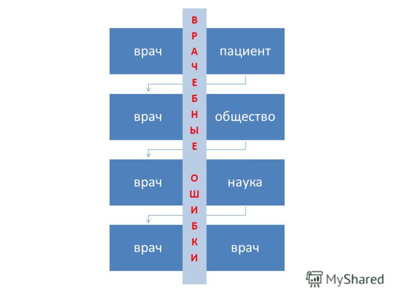 врачпациент врачобщество врачнаука врач