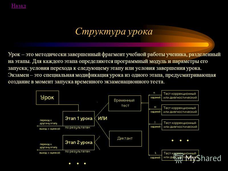 Структура урока Урок – это методически завершенный фрагмент учебной работы ученика, разделенный на этапы. Для каждого этапа определяются программный модуль и параметры его запуска; условия перехода к следующему этапу или условия завершения урока. Экз