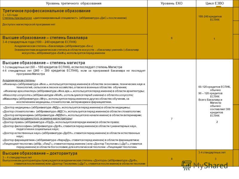 Уровень третичного образованияУровень ЕКОЦикл ЕЗВО Третичное профессиональное образование 3 – 3,5 года Степень при выпуске «дипломированный специалист» (аббревиатура «ДиС» после имени) Доступа к магистерской программе нет 6 180-240 кредитов ЕСПНК 1 В